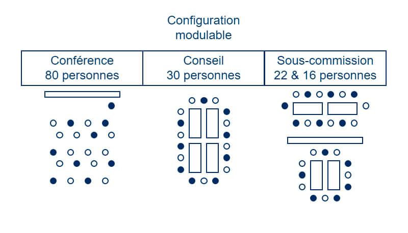 Configuration modulable
